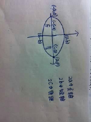 椭圆2c大于2a