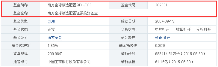 qdii-fof全称为南方全球精选配置基金图片