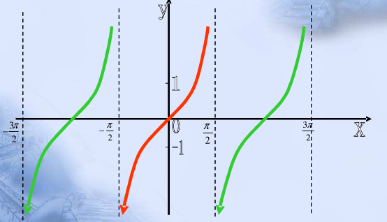 肉体��-�X{�X{�[�z�_已知三组x,y,z的数据,x,y为自变量z为因变量,怎么用matlab在同一个