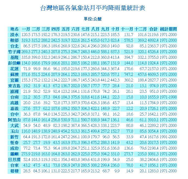 台湾为什么降水多