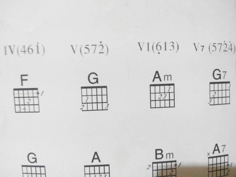 c大调和弦的指法图片