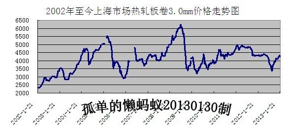 最近几年钢材价格走势图图片