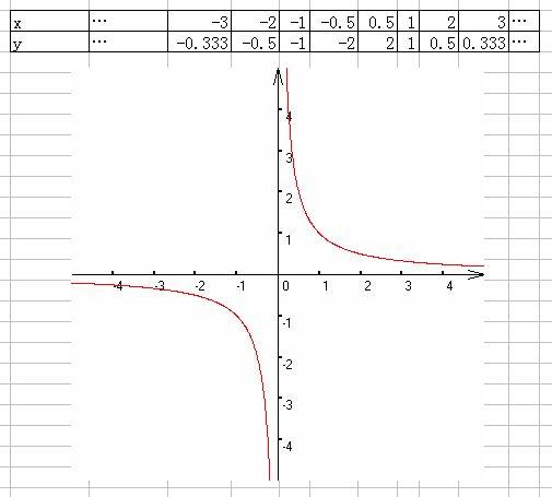 y_y =x分之1的函数图像 列出表格