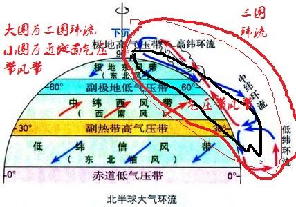三圈环流和气压带风带是什么关系?图片