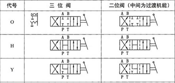 中位机能为0,h,y型三位四通换向阀的图案符号图片