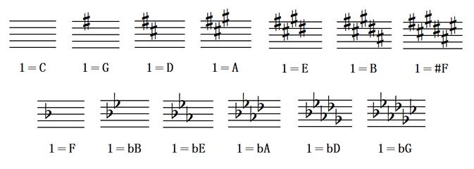 钢琴黑键在五线谱中怎么认图片