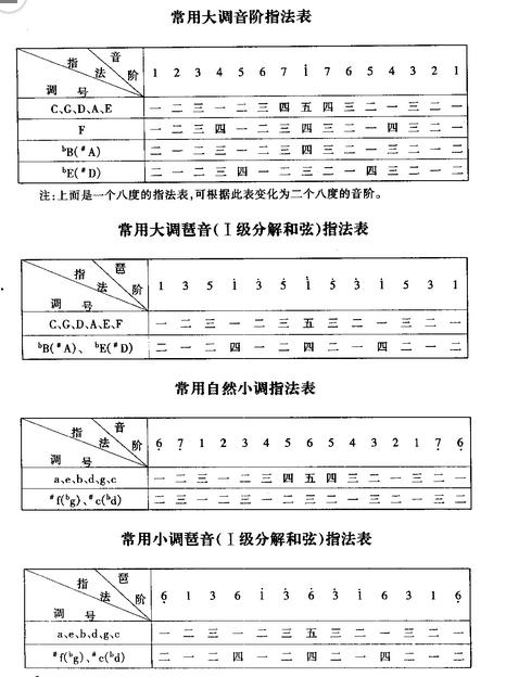电子琴有独特的和弦指法图片