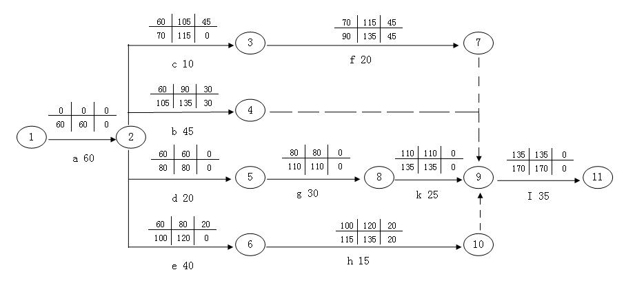 分别绘制该进度计划的双代号网络图,计算相应的时间参数(8个),并绘制图片