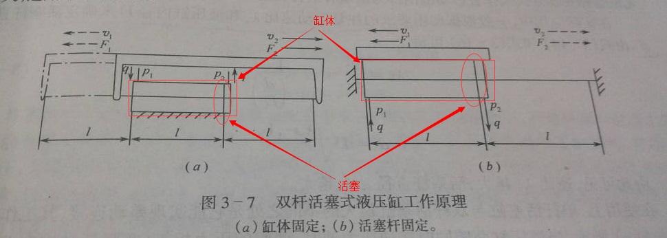 如图双杆活塞式液压缸工作原理图,究竟哪个是缸体,哪个是活塞杆哪个是图片