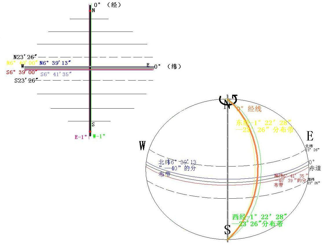 谁能帮我把坐标转换成经纬度 西安80坐标系的 中央子午线119.