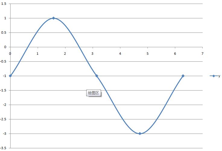 用五点作图法作函数y=2sinx-1,x∈[0,2π]的简图图片