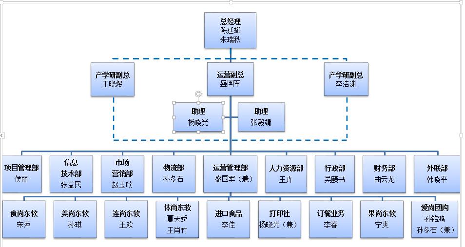 本企业的组织结构是按照职能划分类确定职位的职能式组织结构.图片