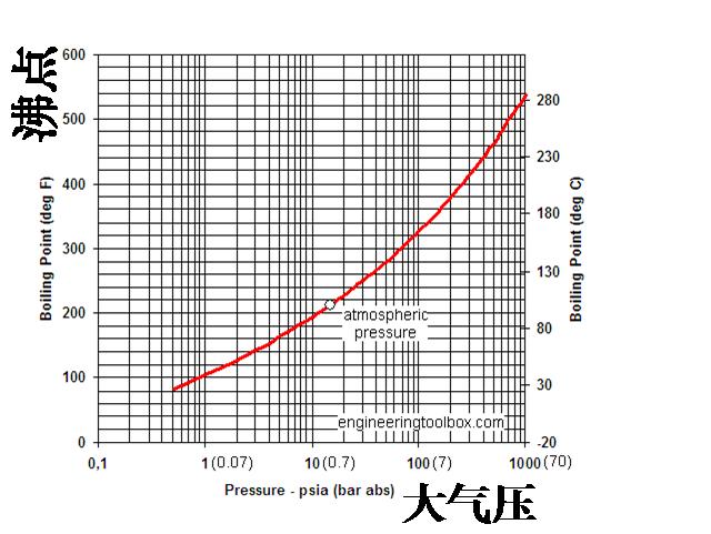 一个标准大气压是1图片