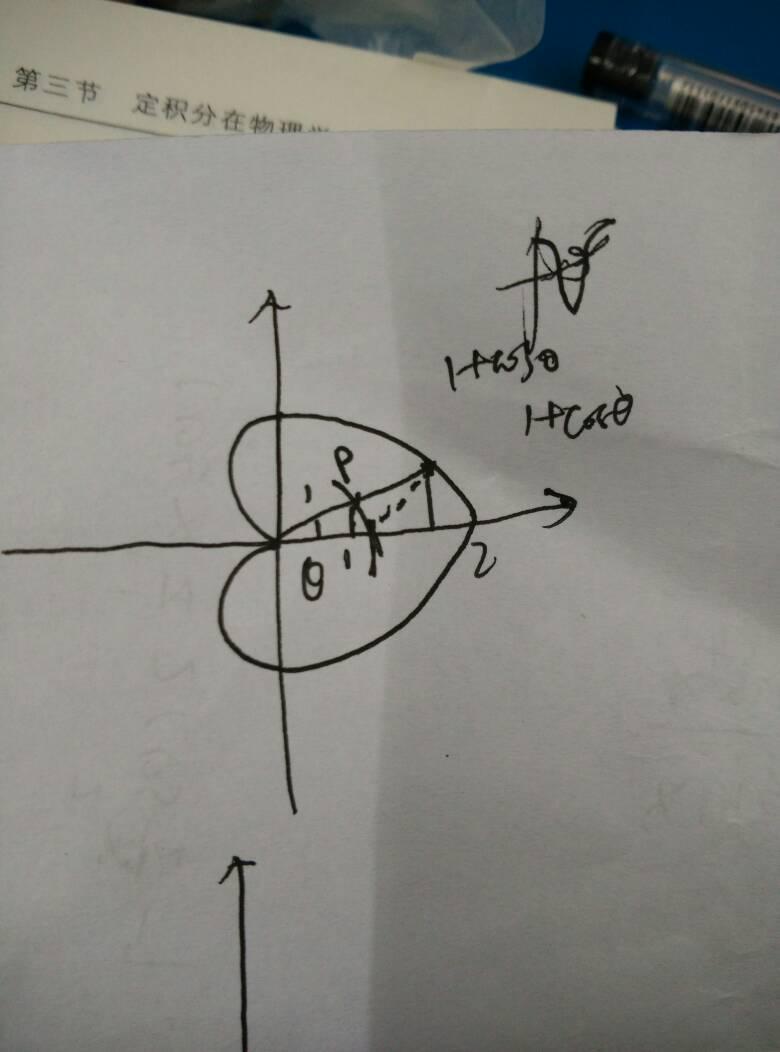 心脏线的极坐标方程为什么是 1 cosθ图片