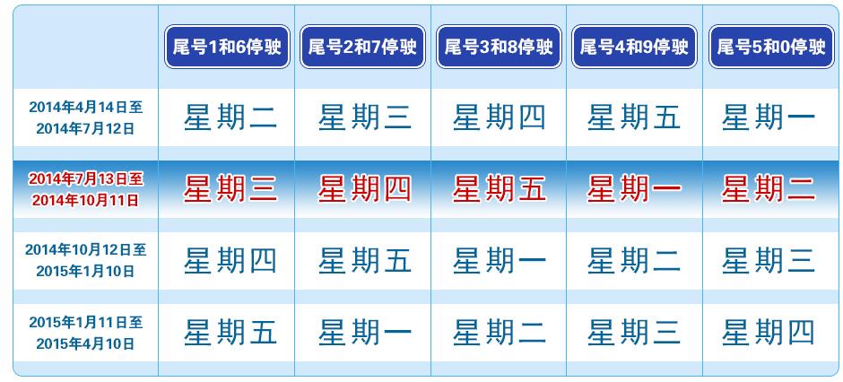 北京限号2014年9月12号限号是几?