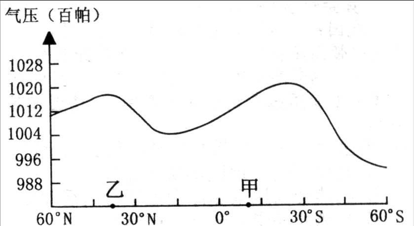 """平均气压分布图""""图片"""