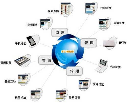 联通组织结构