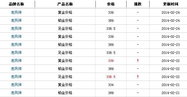 最新查询今日西安老凤祥黄金价格多少钱一克