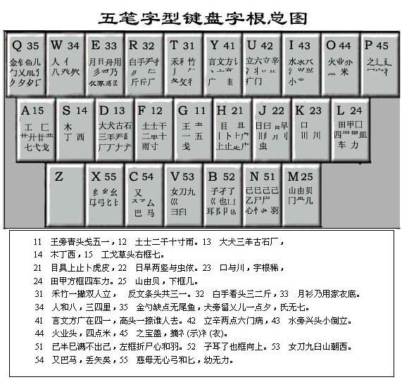 98版五笔字根表 98版五笔字根表高清 86版五笔和98版的区别 王码98