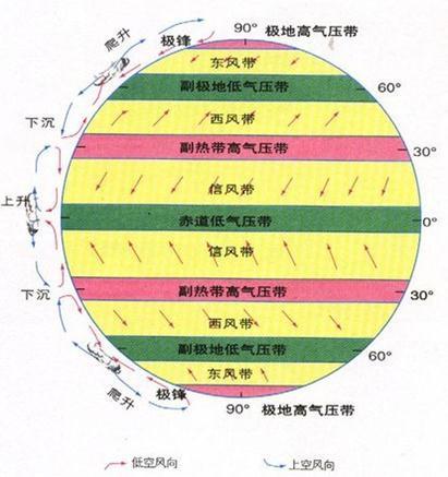 从全球看,气压带与风带是相间分布的,即两个气压带之间必定存在一个图片