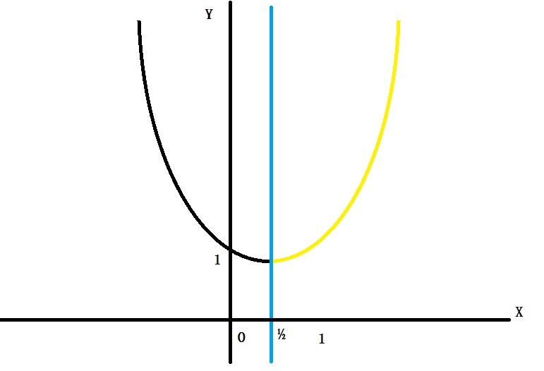 根号x分之一的图像_二次函数y=x的平方-x 1的图像