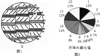 下列气候类型中,其形成原因与气压带风带移动无关的是(  ) a.图片