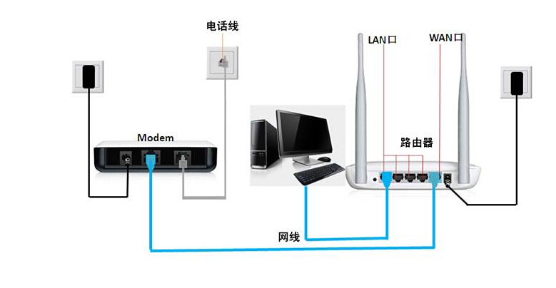 台式电脑与路由器怎么插线图解