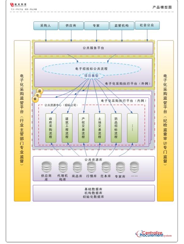 郑州信源的电子采购软件可以实现供应商背靠背实时竞价吗?