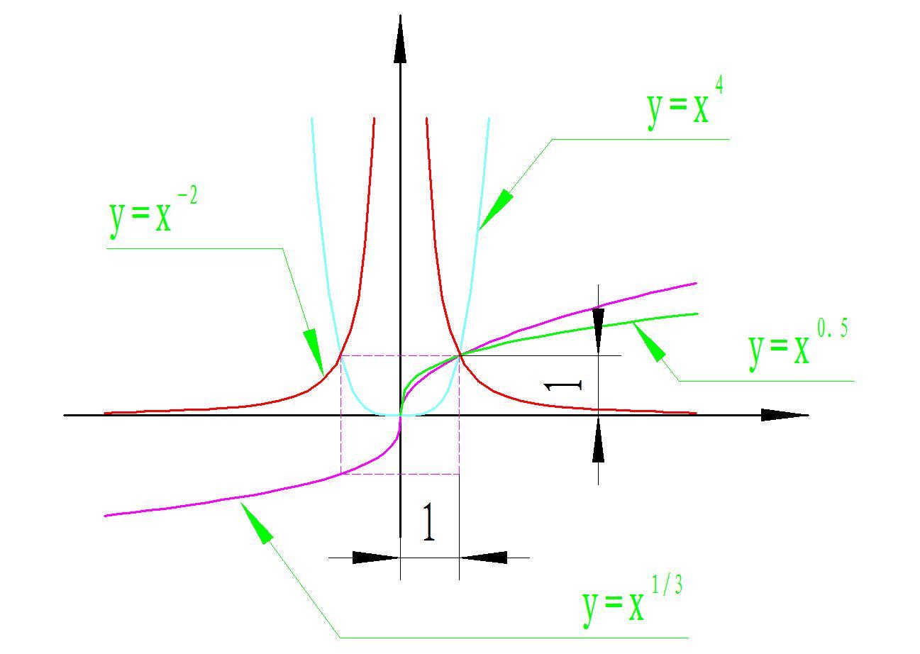 幂函数_幂函数公式_幂函数教案 - 图片大全 - 平遥 ... : 数学中1 方程式 : 数学