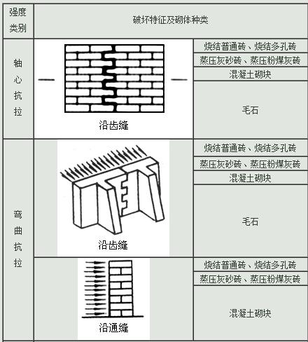 在砌体结构设计规范中,表3.2.图片
