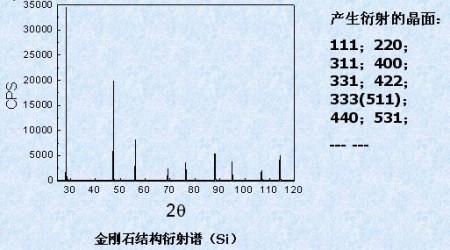 你是说这个x射线衍射谱吗?