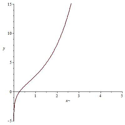 �yf�LL�zx�Z�_f(x) = lnx   e^x