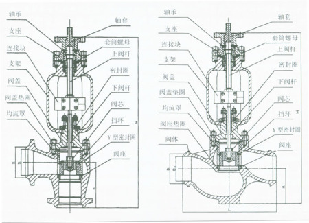 模化试验确定汽轮机调节阀阀杆轴向振动源图片