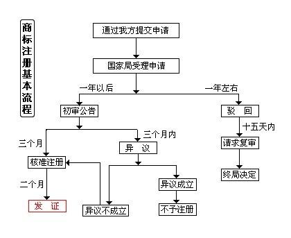 北京商标注册流程?