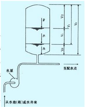 气压给水设备的工作原理是什么图片