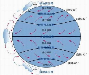 其余的就是按气压带风带分布示意图来分布的