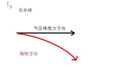 已知气压梯度力的方向是正东,然后怎么看出风向?]]>图片