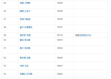【n历史得分榜】_n历史得分榜最新消息