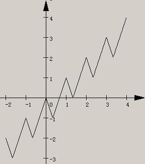 �yf�LL�zx�Z�_f(x 1)=f(x) 1,当x∈[0,1]时,f(x)=|3x-1|-1,图像如上,从图像上不难