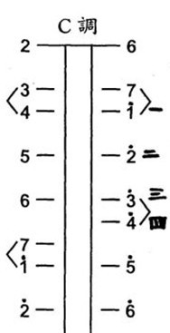 你好,二胡的c调(2 6 )弦的指法如下图所示: 分享 评论| 迷糊小调图片