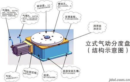 关于气动分度盘的工作原理及结构等问题图片
