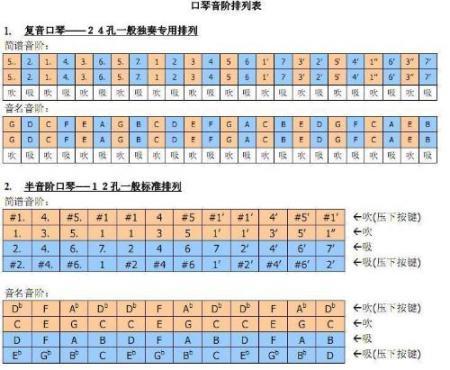 求南京铃木20孔c调复音口琴音阶图或者是音阶表图片