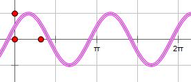 作出y=cos(π/3-2x),x属于【0,2π】的函数简图图片