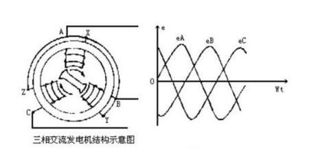 日常用的交流电改变的是波形 也就 它的电压和电流方向是始终保图片
