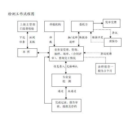 如何制作流程图microsoft_word_文档[1]图片