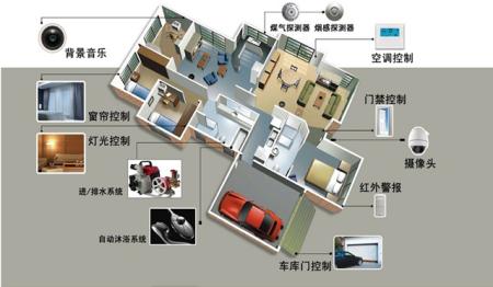 智能家居系统的标准图片