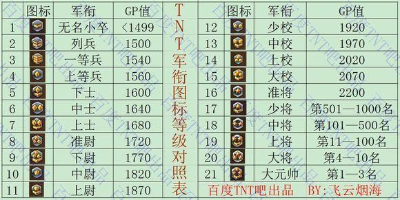 民突击pk军衔图标 cf10 军衔图标 cf10级什么军衔
