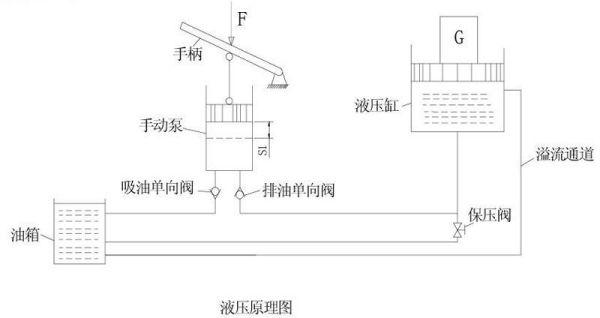 手柄这边是手动泵的部分,它可以把手动的机械能转换为液压能,也就是图片