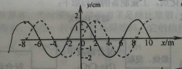一列横波在x轴上传播