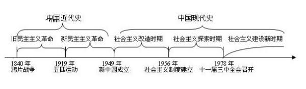 历史时间轴的画法图片
